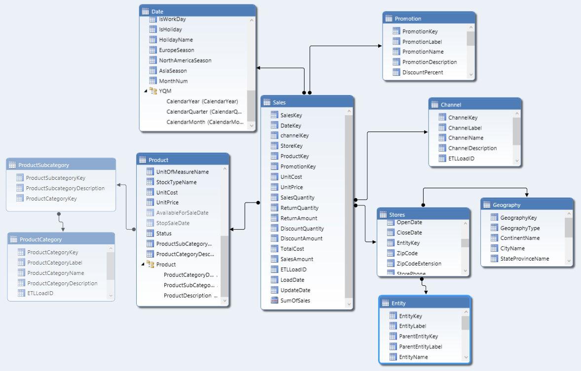 Using The Ssas Tabular Model Week 5 Hierarchies 2
