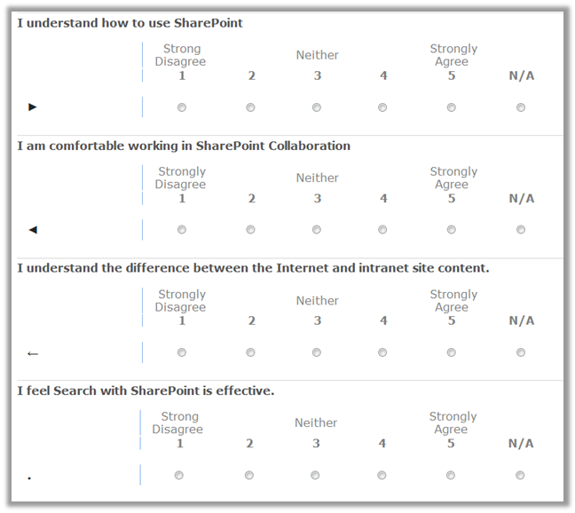 Likert Scale Revisited Sharepointmike S Blog