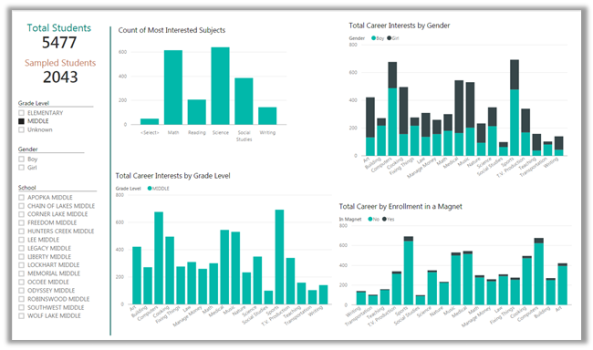 Calculating Percentages in PowerBI | SharePointMike's Blog