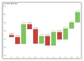 Waterfall chart example showing monthly portfolio values